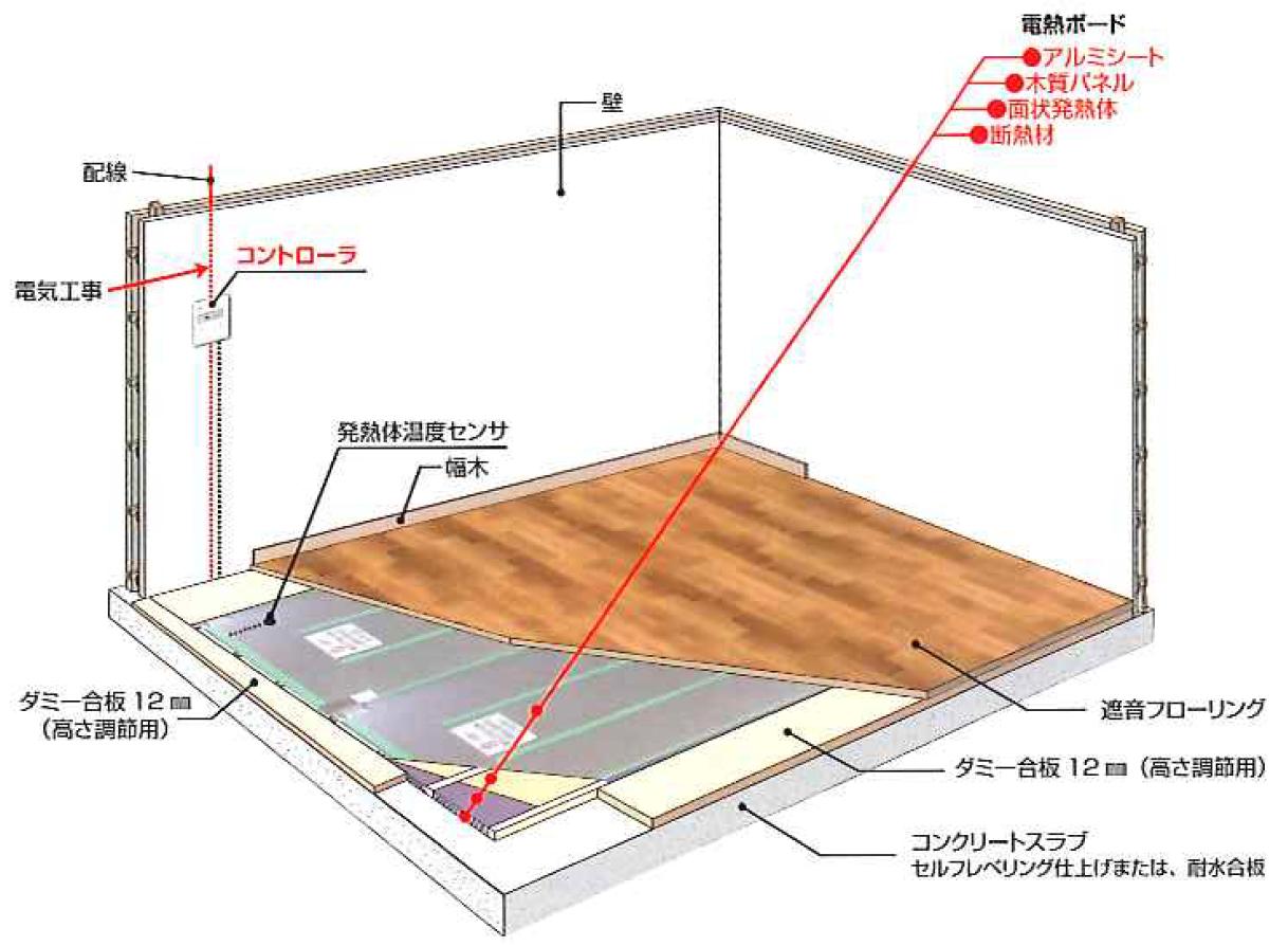 電気式床暖房システム