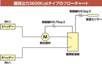 温水式床暖房システム
